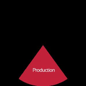 production slice 300x300 - production-slice