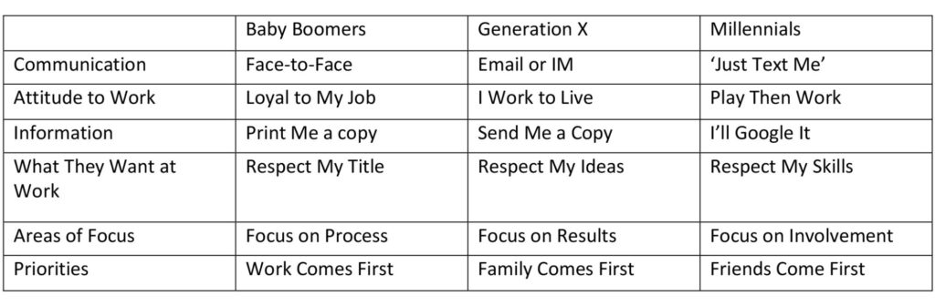 Baby Boomers word table 1024x336 - Eight Ways To Engage Your Audience